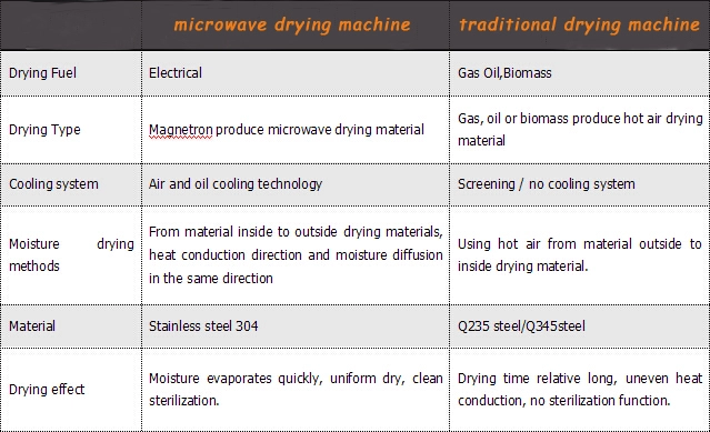 Microwave Drying Machine / Sterilization Meat Microwave Roasting Equipment For Beef Jerky
